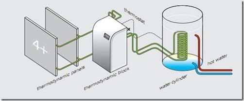 thermodynamics-sp-diagram