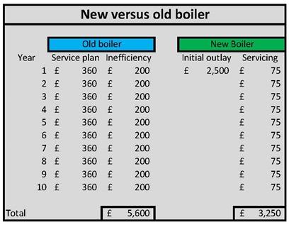Boiler comparison