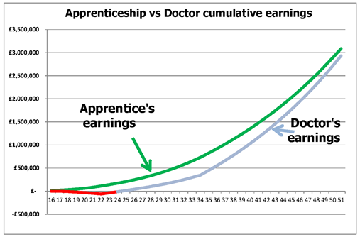 wages vs doctor