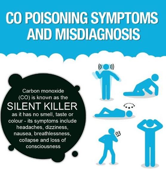 CO symptoms
