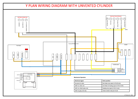 Visio-Y plan with Unvented cylinder with wires